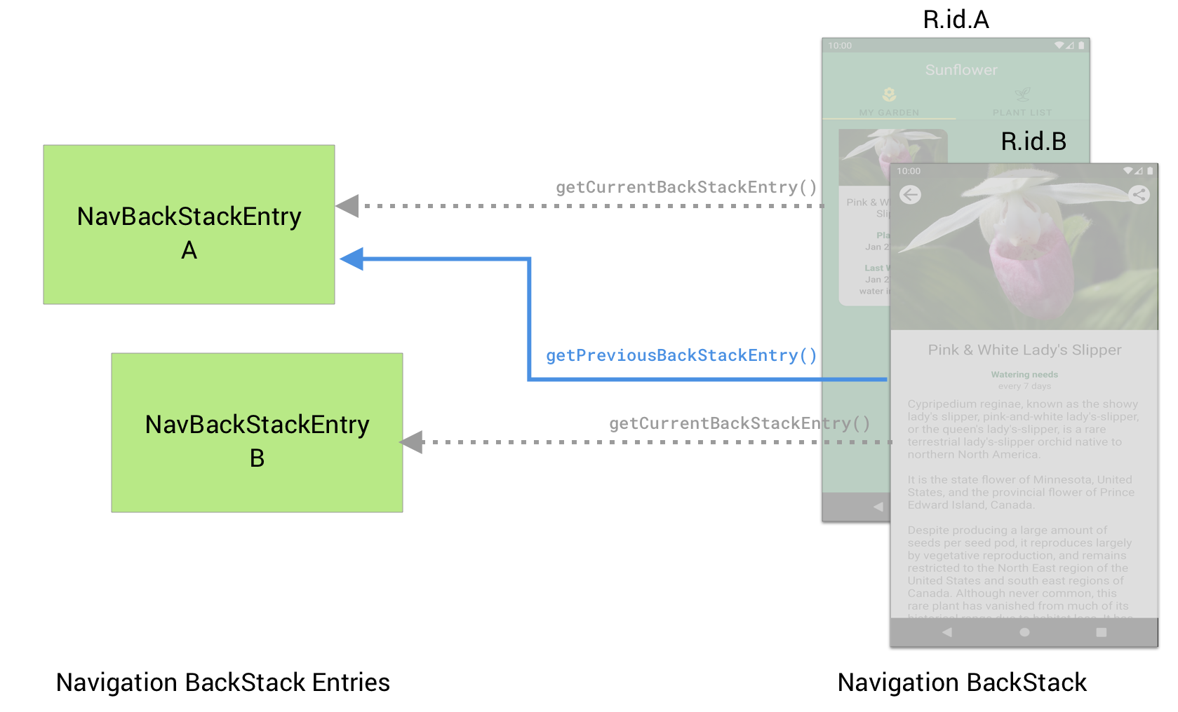 Destination B can use getPreviousBackStackEntry() to retrieve             the NavBackStackEntry for the previous destination A