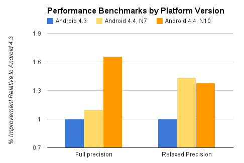 Renderscipt optimizations chart