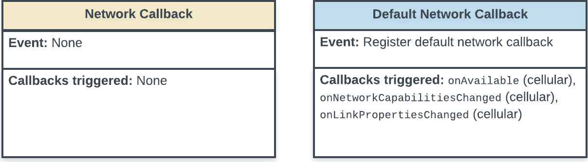 State diagram showing register the default network callback event and the callbacks triggered by the event