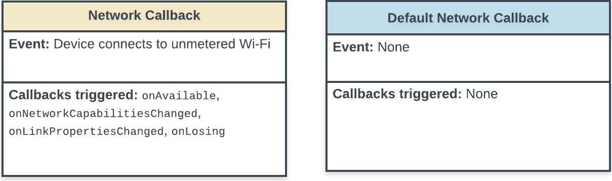 State diagram showing the callbacks triggered when the app connects to a new network